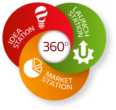 Combine Idea, Launch and Market Station to gain 360 degrees view on all your innovation activities!